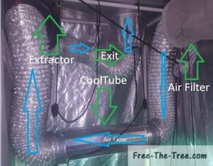Air and light setup with cooltube and air flow description