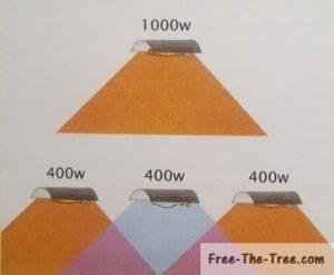 One 1000w HID lamp vs 3 400w bulbs