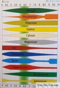 The 12 main nutrients necessary for marijuana and their pH level availability