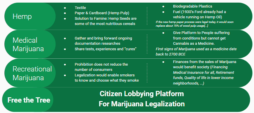 legalize medical marijuana, recreational marijuana and hemp by citizen lobbying
