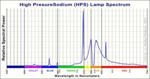 Wavelengths of High Pressure Sodium light system