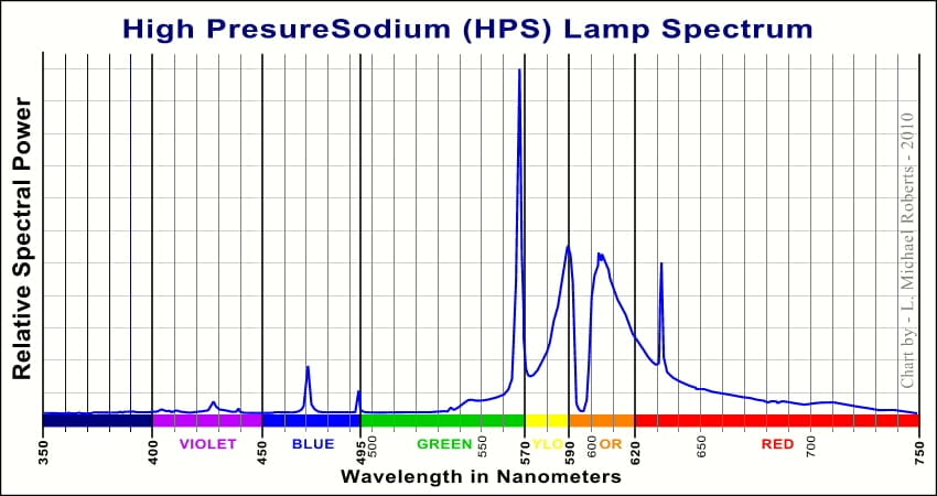Wavelengths of High Pressure Sodium light system