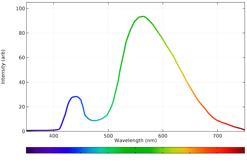spectrum of light emitted by LED lights