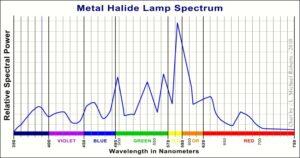 Wavelengths of Metal Halide light system