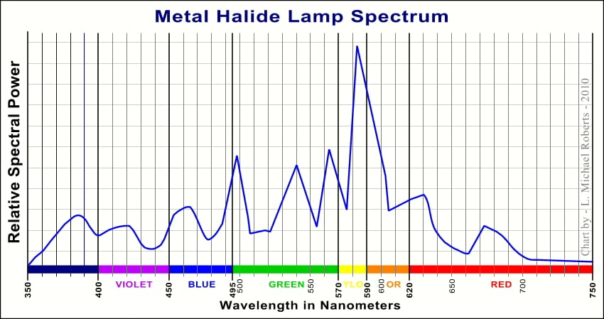 Wavelengths of Metal Halide light system